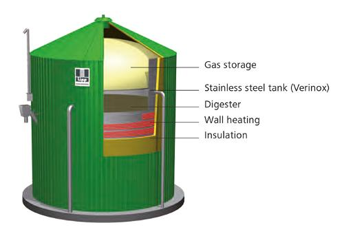 Features Of The Lipp Kombio-reactor