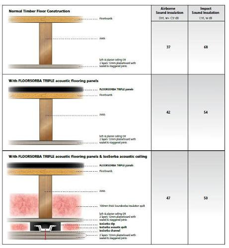 Panneaux de sol acoustiques