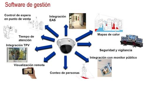 CCTV y analitica