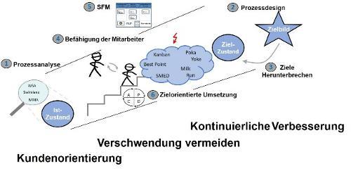 Umsetzung im Wirkungsmodell