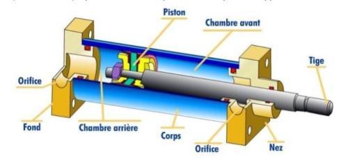 Surveillance des systèmes hydrauliques