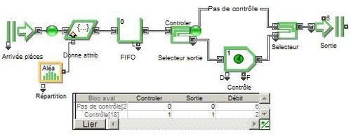 Simulation de flux