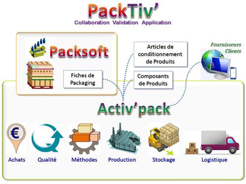 Concertation autour du packaging