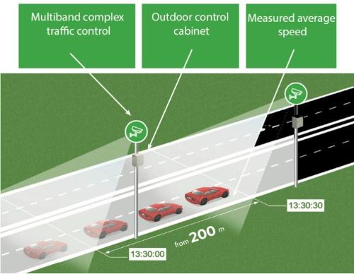 DOZOR - System for monitoring and detecting speed violations