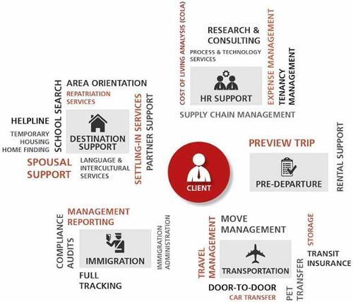 Расценки Международный офисный переезд