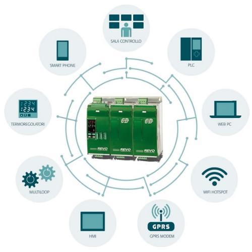 Revo PN – Controllo Multicanale SCR