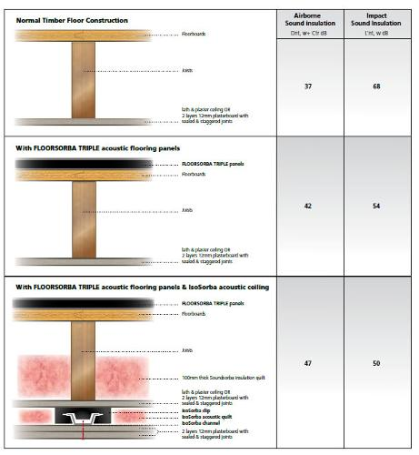 Acoustic flooring panels