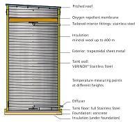 Lipp® Thermal Storage Tanks