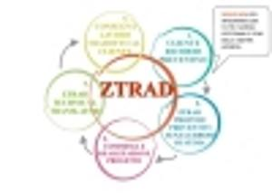 ZTrad Suite