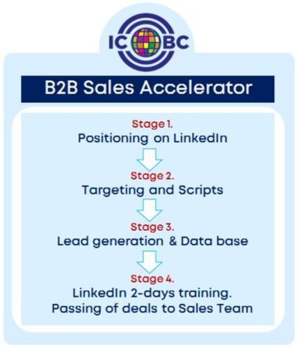 Аcceleration program on LinkedIn