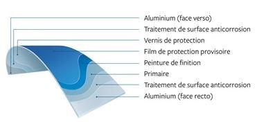 L'aluminium prélaqué