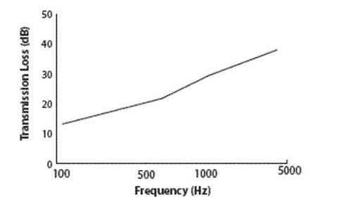 Feuille de réduction du son