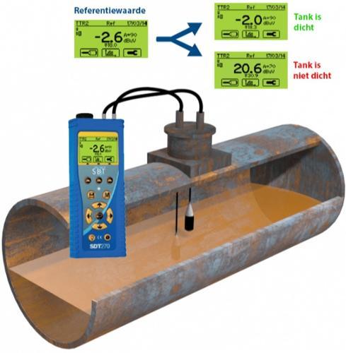 Dichtheidscontrole van ondergrondse tanks