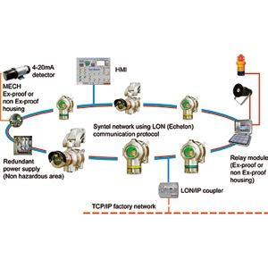 Syntel System