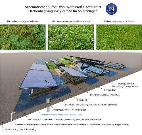 Hydro Profi Line® Flächen- / Rasenbegrünungssysteme Für Extensive Begrünungen