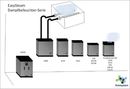 Dampf-Kanalbefeuchter