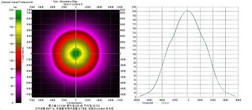 LIGHT ANALYSIS OF LIGHTING PRODUCTS