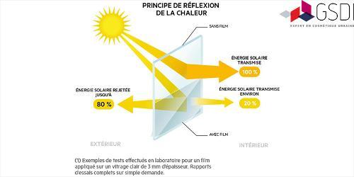 Film solaire et thermique