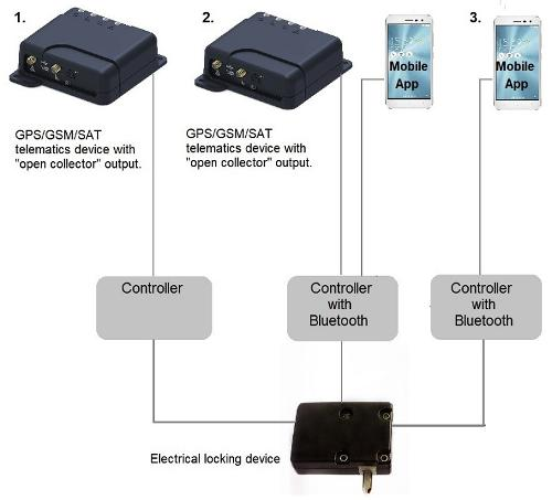 Remote locking for telematics and security