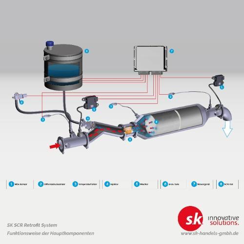 SCR-Systeme