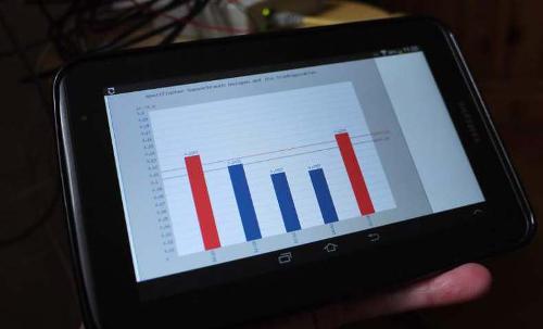 Free Energy Monitoring Tool