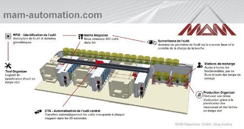 Automation Maschinenpark