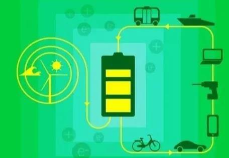 Lithiumbatterie, Power-Batterie, Elektrofahrzeugbatterie, Ha