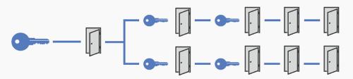 Schliessanlagen und Zutrittssysteme für Ihre Sicherheit